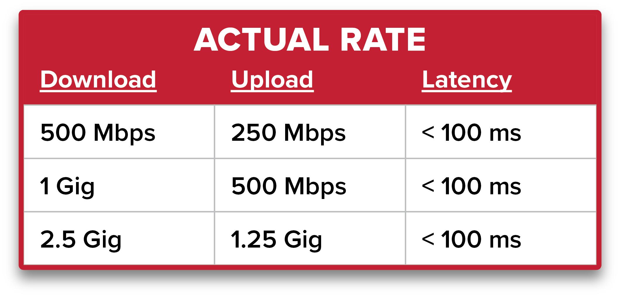 actual broadband rates