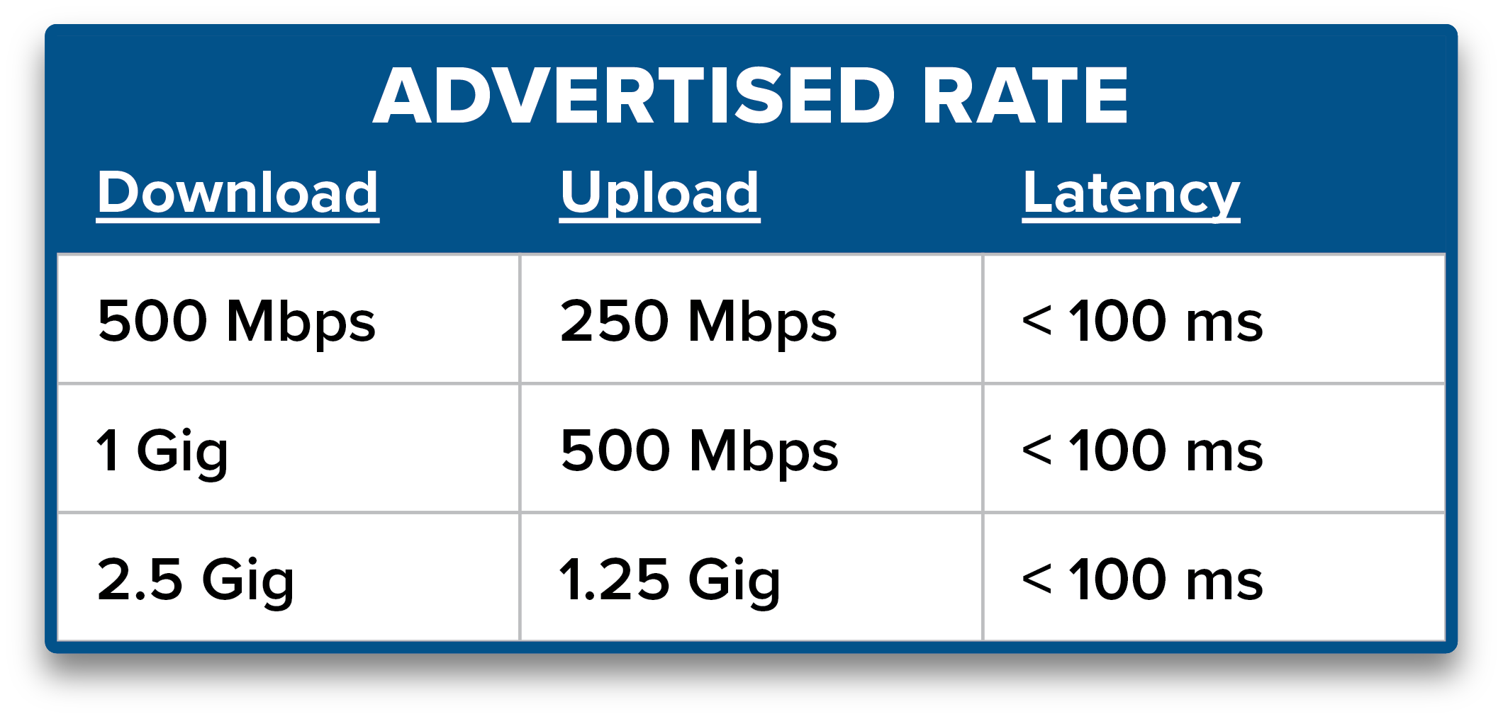 advertised broadband rate