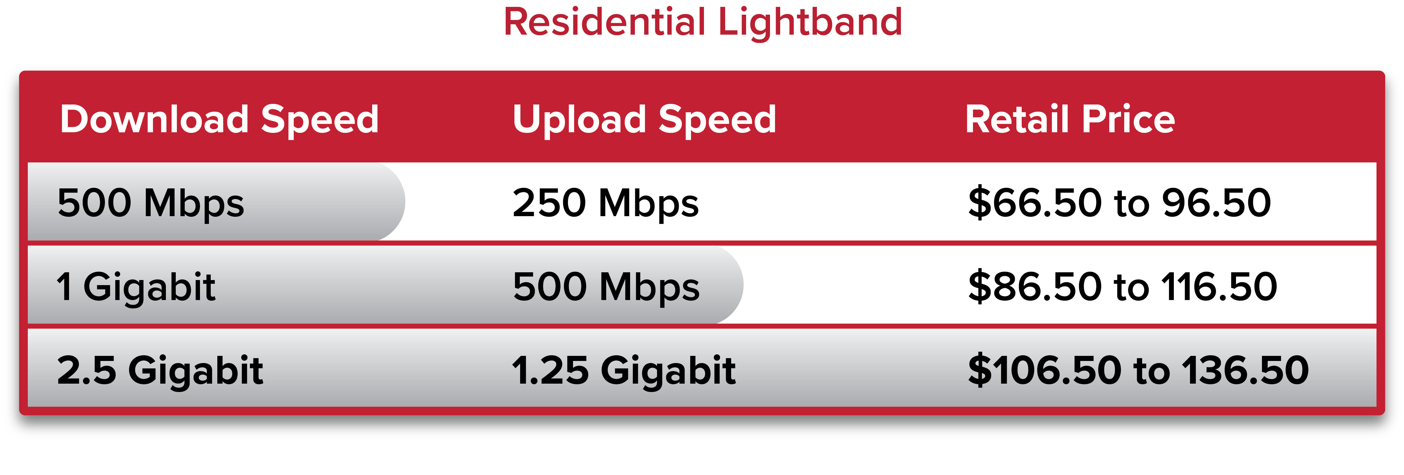 Advertised download and upload rates are equal to their actual rates. All with less than 100 ms latency.